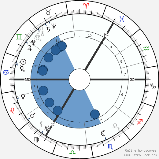 Eduard Spranger wikipedia, horoscope, astrology, instagram