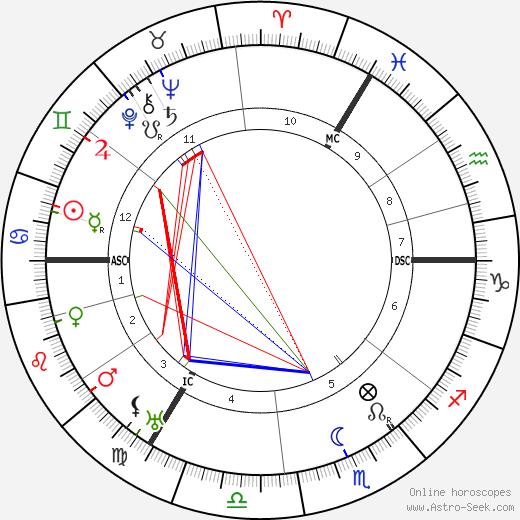 Eduard Spranger tema natale, oroscopo, Eduard Spranger oroscopi gratuiti, astrologia