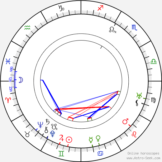Gastone Monaldi tema natale, oroscopo, Gastone Monaldi oroscopi gratuiti, astrologia
