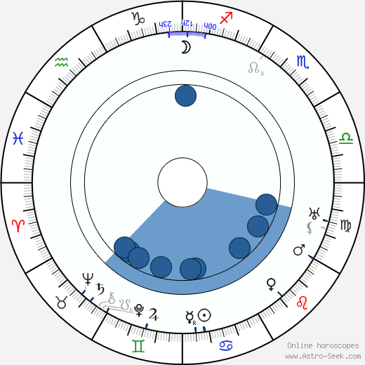 Hans Mierendorff wikipedia, horoscope, astrology, instagram