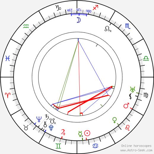 Hans Mierendorff birth chart, Hans Mierendorff astro natal horoscope, astrology
