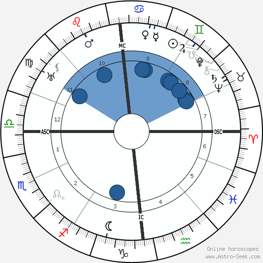 Hugo Rudolph Kruyt wikipedia, horoscope, astrology, instagram