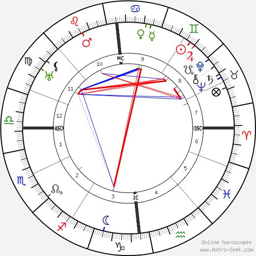Hugo Rudolph Kruyt день рождения гороскоп, Hugo Rudolph Kruyt Натальная карта онлайн