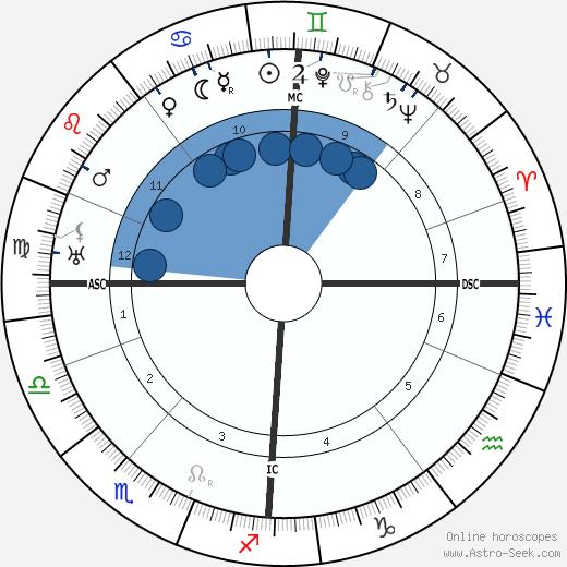 Igor Stravinsky wikipedia, horoscope, astrology, instagram