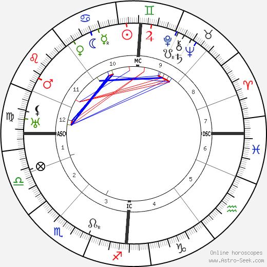 Igor Stravinsky tema natale, oroscopo, Igor Stravinsky oroscopi gratuiti, astrologia