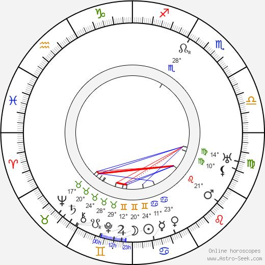 Ion Antonescu birth chart, biography, wikipedia 2018, 2019