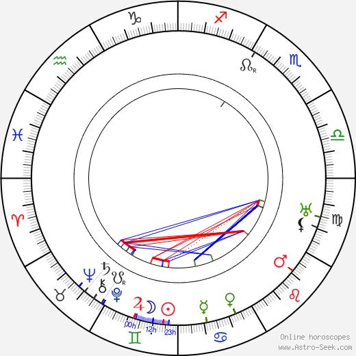 Ion Antonescu astro natal birth chart, Ion Antonescu horoscope, astrology