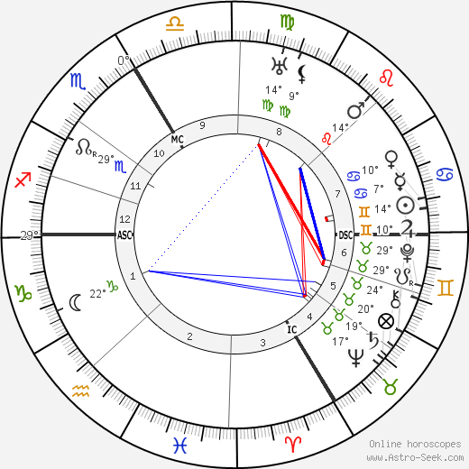 Karl Valentin birth chart, biography, wikipedia 2017, 2018