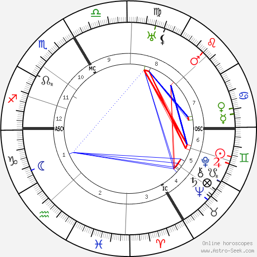 Karl Valentin astro natal birth chart, Karl Valentin horoscope, astrology