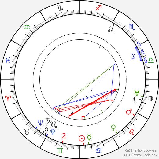 Mici Haraszti день рождения гороскоп, Mici Haraszti Натальная карта онлайн
