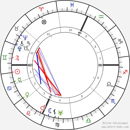 Rockwell Kent astro natal birth chart, Rockwell Kent horoscope, astrology