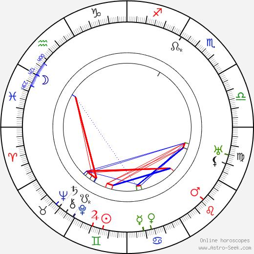 Rudolf Těsnohlídek astro natal birth chart, Rudolf Těsnohlídek horoscope, astrology