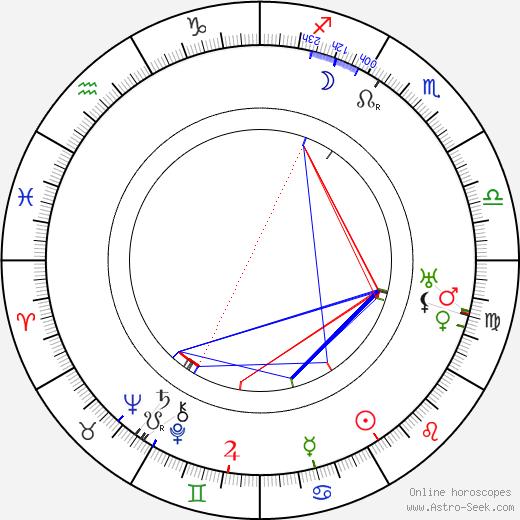 André Charlot день рождения гороскоп, André Charlot Натальная карта онлайн