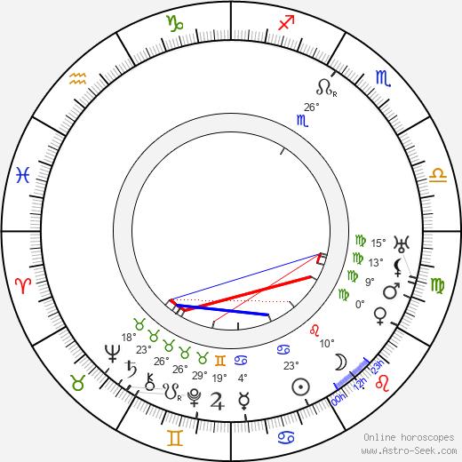 Edward Earle birth chart, biography, wikipedia 2019, 2020