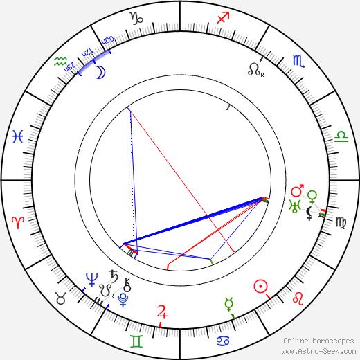 Holmes Herbert tema natale, oroscopo, Holmes Herbert oroscopi gratuiti, astrologia
