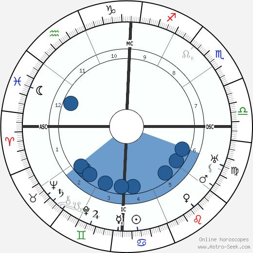 Inayat Khan wikipedia, horoscope, astrology, instagram
