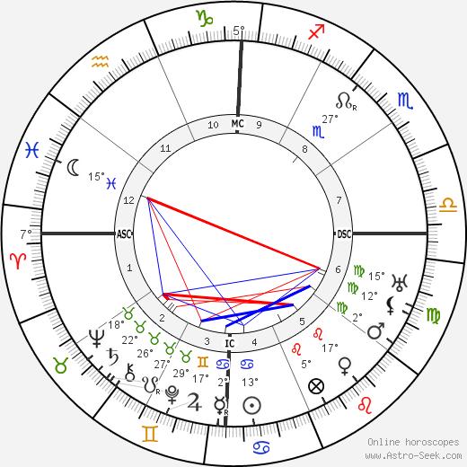 Inayat Khan birth chart, biography, wikipedia 2019, 2020