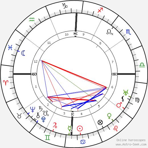 Inayat Khan birth chart, Inayat Khan astro natal horoscope, astrology
