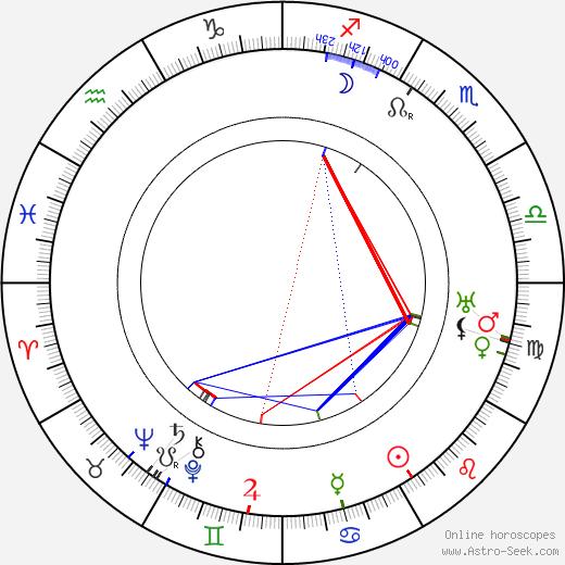 Joseph Sweeney день рождения гороскоп, Joseph Sweeney Натальная карта онлайн