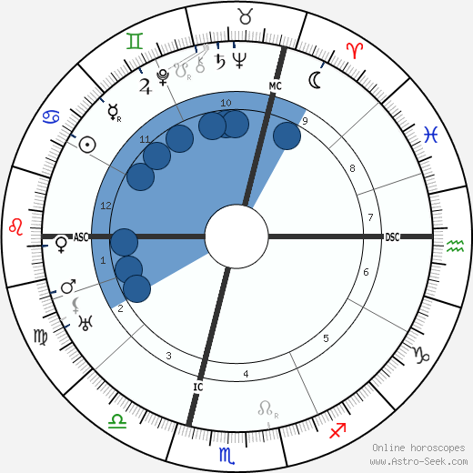 Rene Le Senne wikipedia, horoscope, astrology, instagram