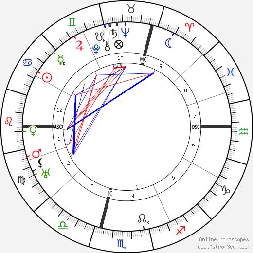Rene Le Senne tema natale, oroscopo, Rene Le Senne oroscopi gratuiti, astrologia