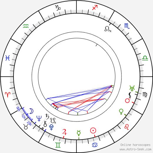 Richard Hageman день рождения гороскоп, Richard Hageman Натальная карта онлайн