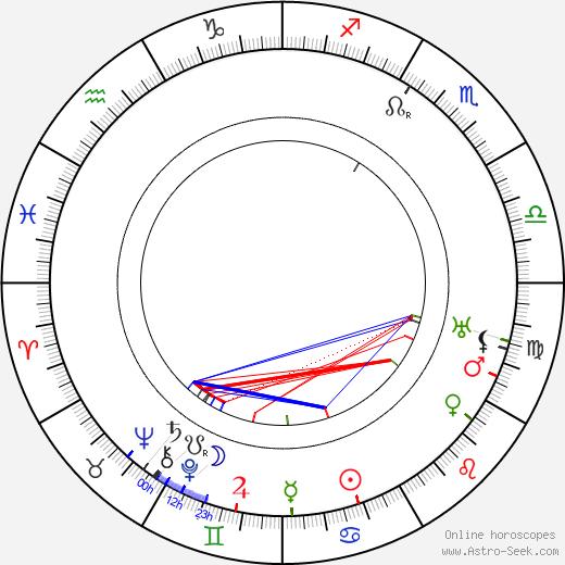 Robert F. McGowan день рождения гороскоп, Robert F. McGowan Натальная карта онлайн