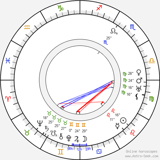 Alice Fleming birth chart, biography, wikipedia 2020, 2021