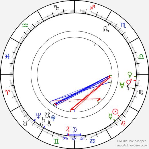 Alice Fleming birth chart, Alice Fleming astro natal horoscope, astrology