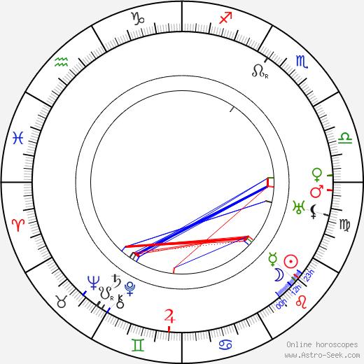 Beryl Mercer astro natal birth chart, Beryl Mercer horoscope, astrology