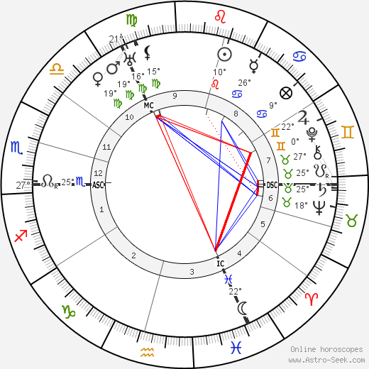 Ernst Perels birth chart, biography, wikipedia 2018, 2019