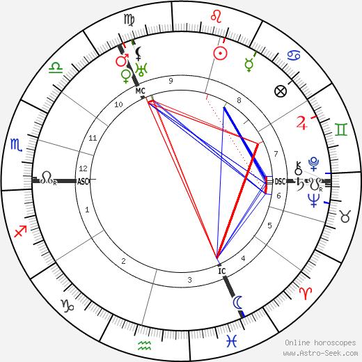 Ernst Perels tema natale, oroscopo, Ernst Perels oroscopi gratuiti, astrologia