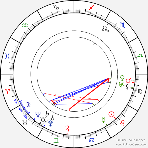 Hugo Werner-Kahle день рождения гороскоп, Hugo Werner-Kahle Натальная карта онлайн