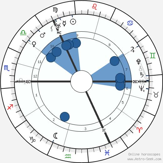 James Franck wikipedia, horoscope, astrology, instagram