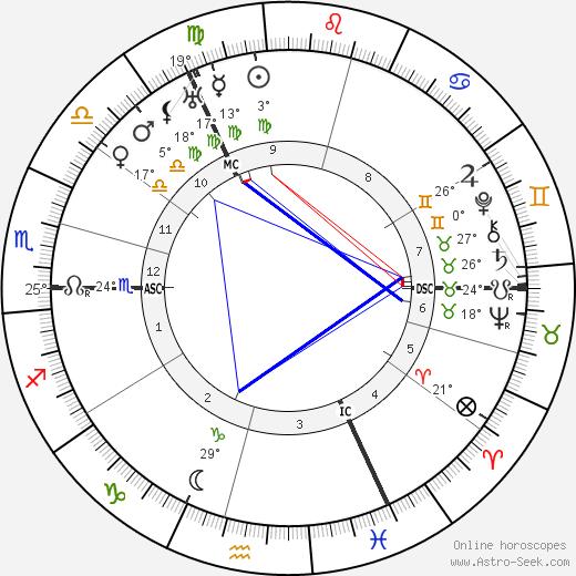 James Franck birth chart, biography, wikipedia 2019, 2020