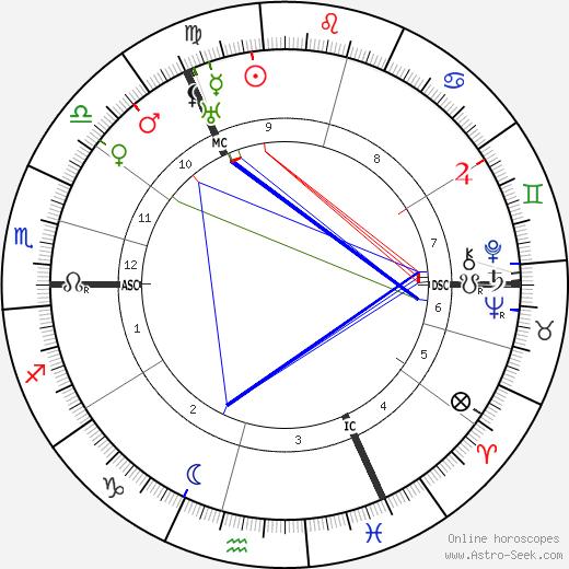 James Franck astro natal birth chart, James Franck horoscope, astrology