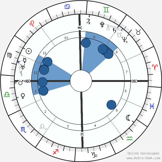 Joseph Aumann wikipedia, horoscope, astrology, instagram