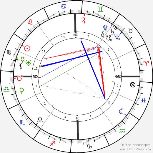 Joseph Aumann день рождения гороскоп, Joseph Aumann Натальная карта онлайн