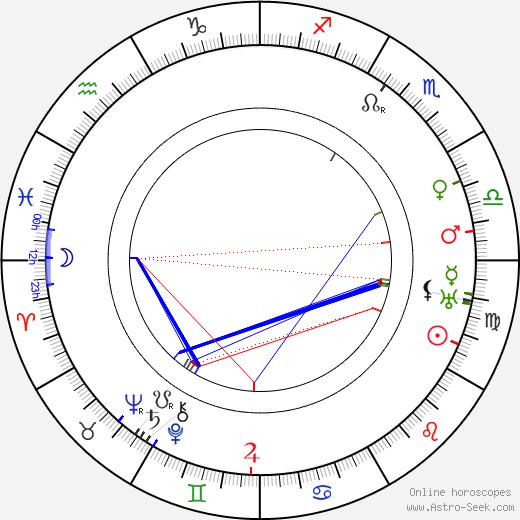 Karl Kneidinger tema natale, oroscopo, Karl Kneidinger oroscopi gratuiti, astrologia