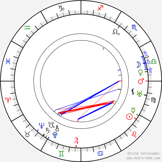 Loftur Guðmundsson tema natale, oroscopo, Loftur Guðmundsson oroscopi gratuiti, astrologia