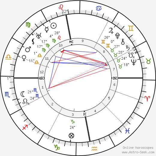 Rik Wouters birth chart, biography, wikipedia 2019, 2020
