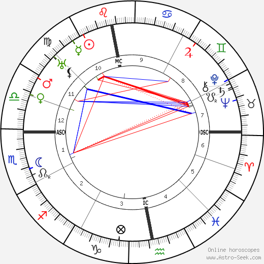 Rik Wouters astro natal birth chart, Rik Wouters horoscope, astrology