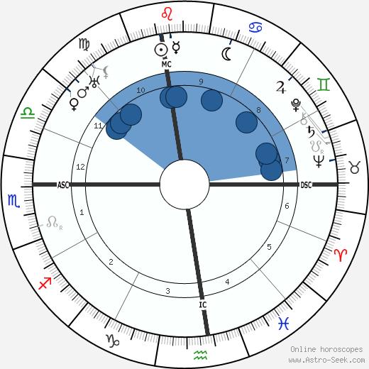 Rudolfo Graziani wikipedia, horoscope, astrology, instagram