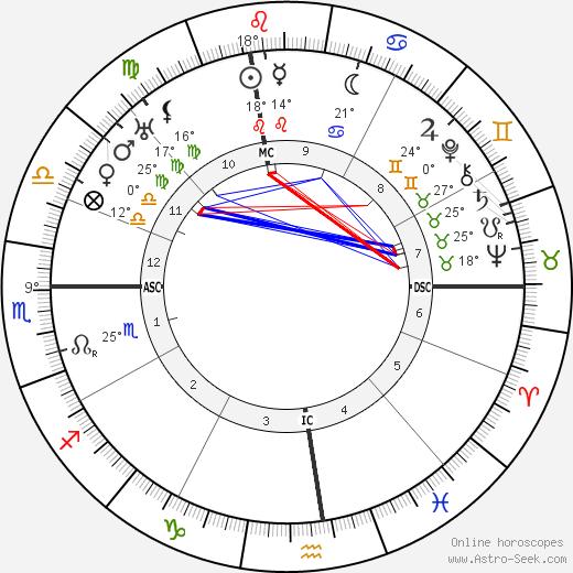 Rudolfo Graziani birth chart, biography, wikipedia 2019, 2020