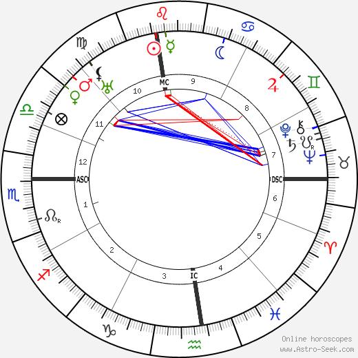 Rudolfo Graziani astro natal birth chart, Rudolfo Graziani horoscope, astrology