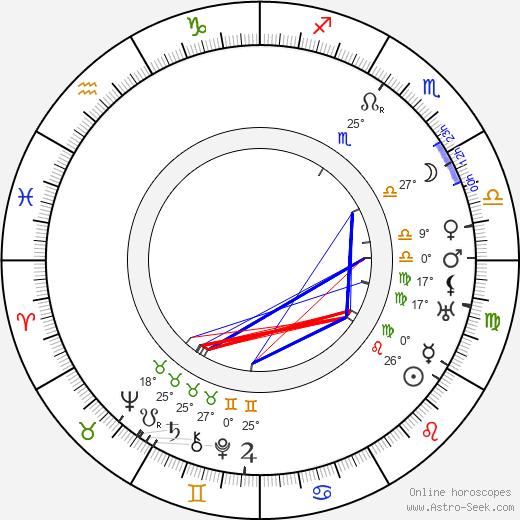 Stefania Betcherowa birth chart, biography, wikipedia 2020, 2021