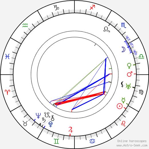 Stefania Betcherowa birth chart, Stefania Betcherowa astro natal horoscope, astrology