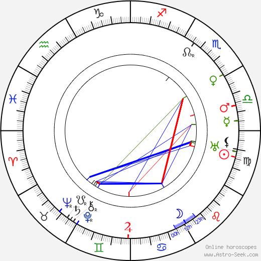 A. V. Fric tema natale, oroscopo, A. V. Fric oroscopi gratuiti, astrologia