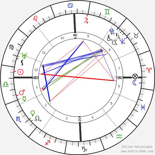 Elly Ney astro natal birth chart, Elly Ney horoscope, astrology