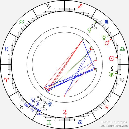 George Bancroft birth chart, George Bancroft astro natal horoscope, astrology